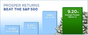 prosper beats S&P 500