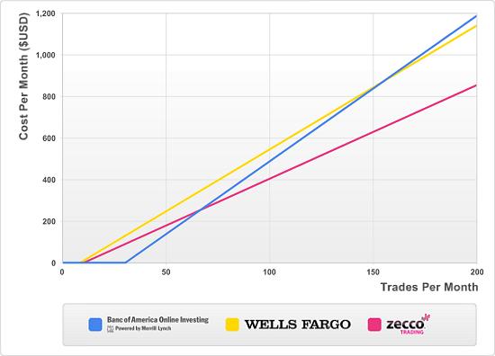 Free Stock Trades