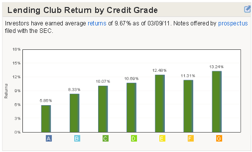Lending Club Statistics - Return by Credit Grade