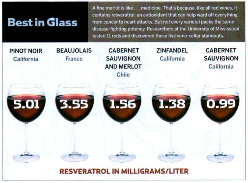 Resveratrol in Red Wine