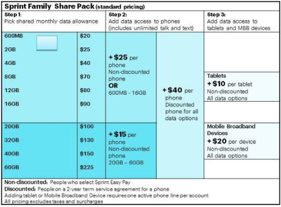 Sprint's Family Share Pack