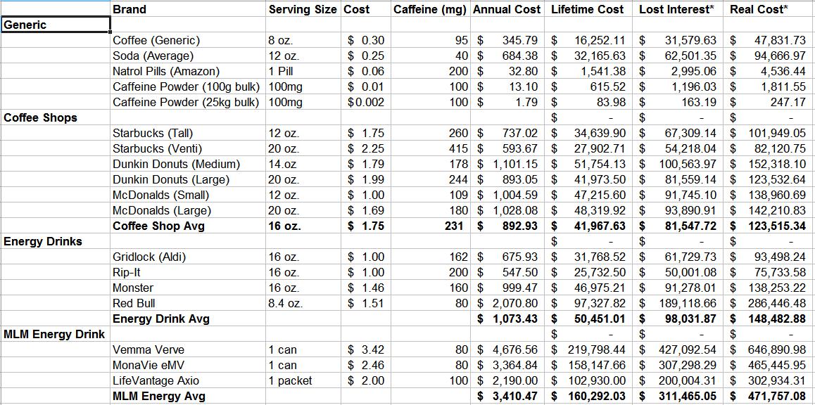 Caffeine Pricing