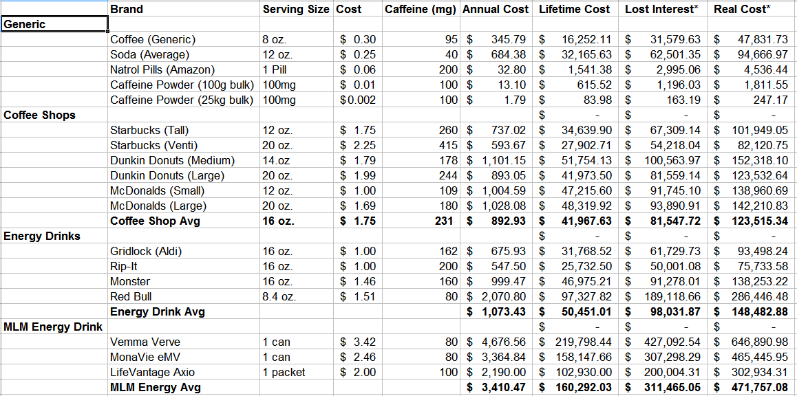 How Much is Your Caffeine Costing You? - Lazy Man and Money
