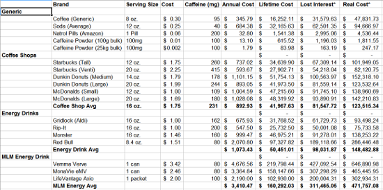 The Cost of Caffeine