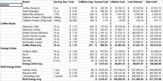 The Cost of Caffeine