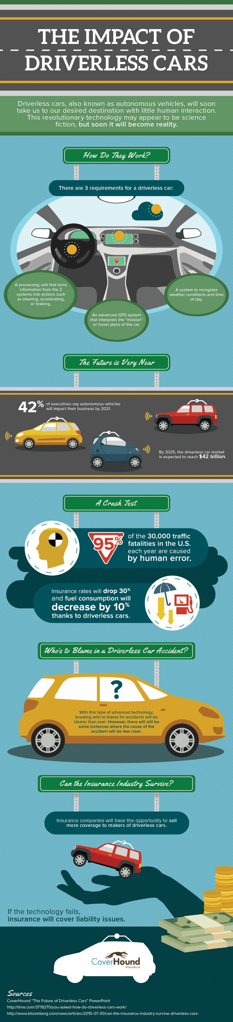 The Impact of Driverless Cars (Infographic)