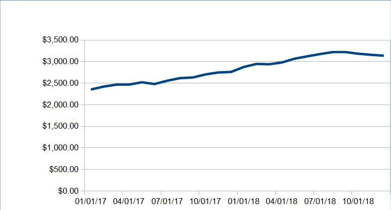 Passive Income December 2018