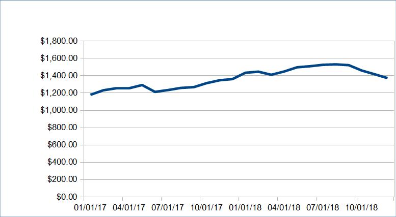 Dividend Income December 2018