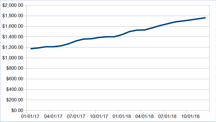Rental Income December 2018