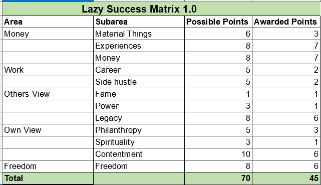 Lazy Success