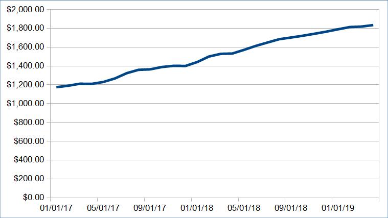 Atualização da renda passiva: março de 2020 (US $ 7.528,18) 26