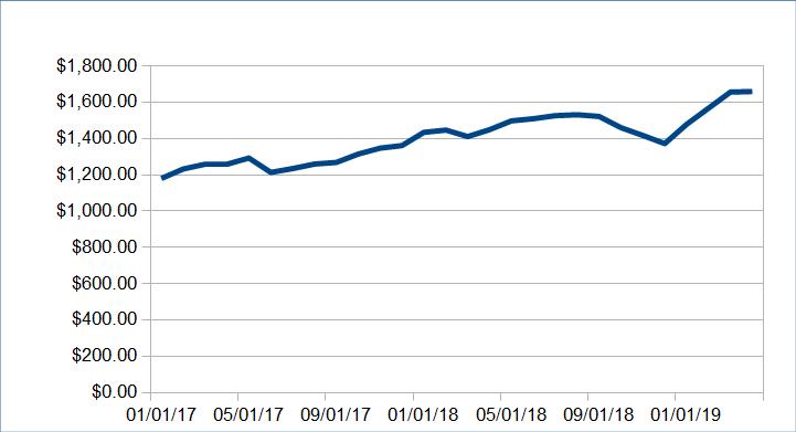 Atualização da renda passiva: março de 2020 (US $ 7.528,18) 30