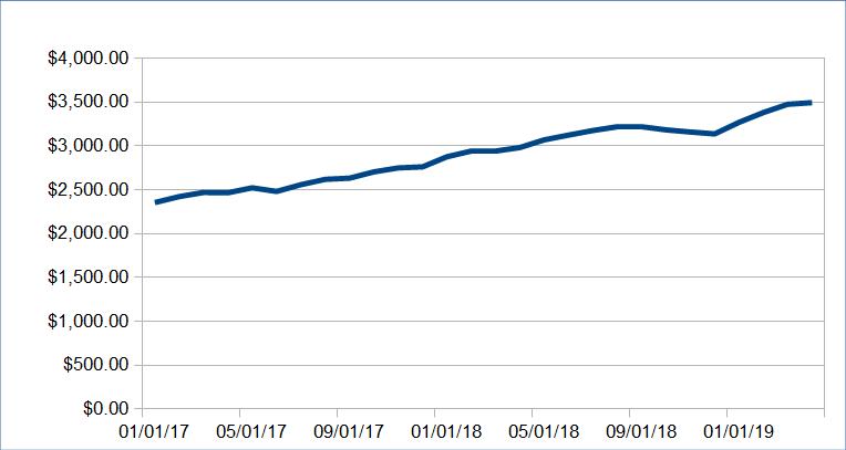 Atualização da renda passiva: março de 2020 (US $ 7.528,18) 32