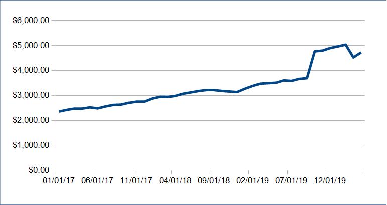 Atualização da renda passiva: abril de 2020 (US $ 6.791,93) 12