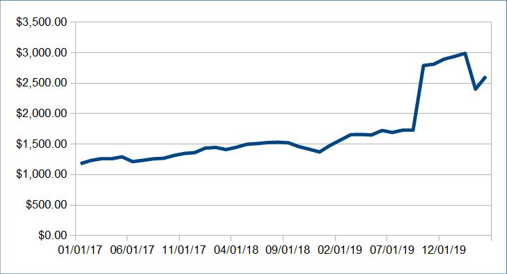 Atualização da renda passiva: abril de 2020 (US $ 6.791,93) 8