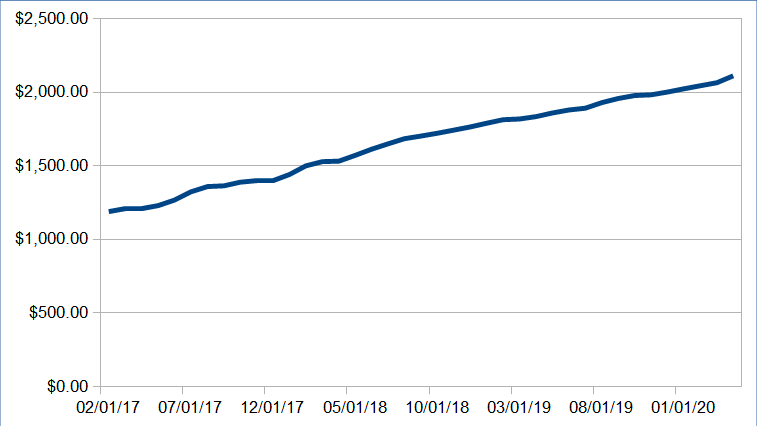 Atualização da renda passiva: abril de 2020 (US $ 6.791,93) 5