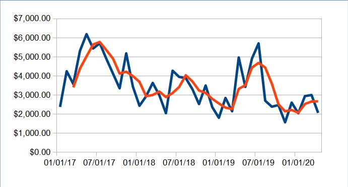 Atualização da renda passiva: abril de 2020 (US $ 6.791,93) 3