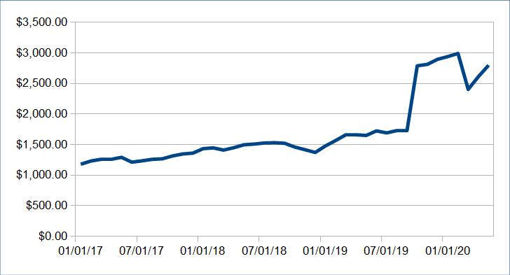 Atualização da renda passiva: maio de 2020 ($ 7087.12) 32