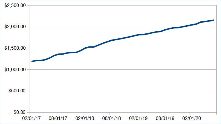 Passive Income Update: July 2020 ($7520.09) 55