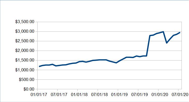 Passive Income Update: July 2020 ($7520.09) 59