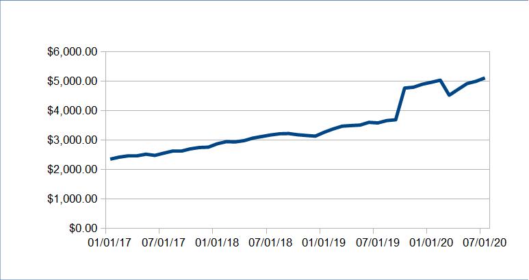 Passive Income Update: July 2020 ($7520.09) 63
