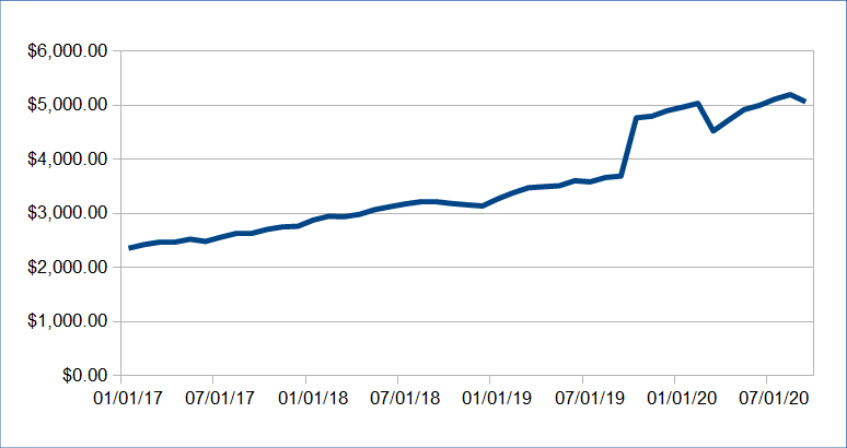 Passive Income Update: September 2020 73