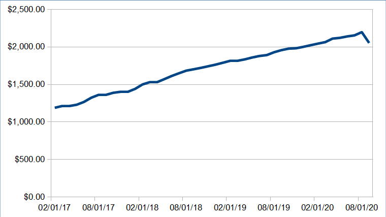 Passive Income Update: September 2020 63